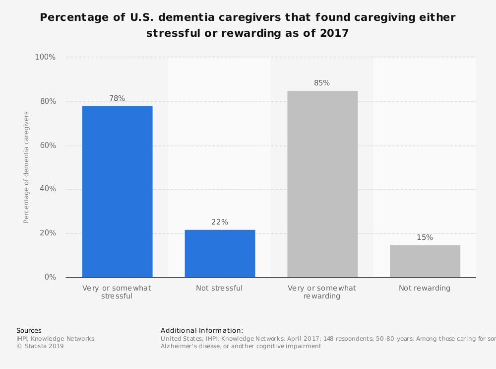 Statistic: Percentage of U.S. dementia caregivers that found caregiving either stressful or rewarding as of 2017 | Statista