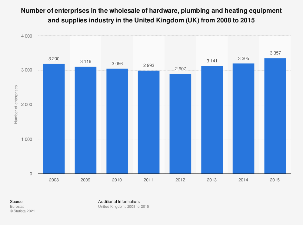Statistic: Number of enterprises in the wholesale of hardware, plumbing and heating equipment and supplies industry in the United Kingdom (UK) from 2008 to 2015 | Statista