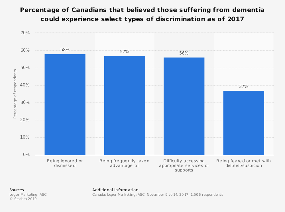 Statistic: Percentage of Canadians that believed those suffering from dementia could experience select types of discrimination as of 2017 | Statista
