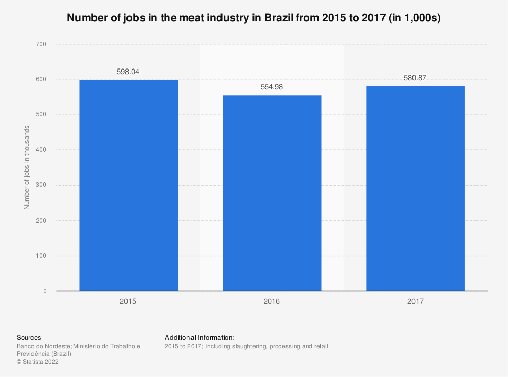 Statistic: Number of jobs in the meat industry in Brazil from 2015 to 2017 (in 1,000s) | Statista
