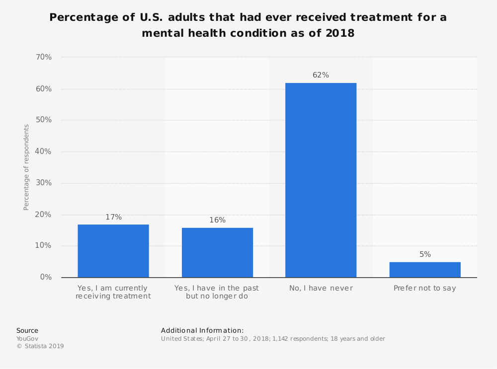Statistic: Percentage of U.S. adults that had ever received treatment for a mental health condition as of 2018 | Statista