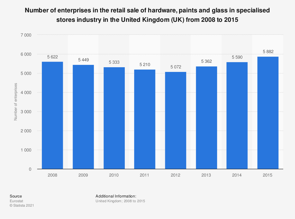 Statistic: Number of enterprises in the retail sale of hardware, paints and glass in specialised stores industry in the United Kingdom (UK) from 2008 to 2015 | Statista