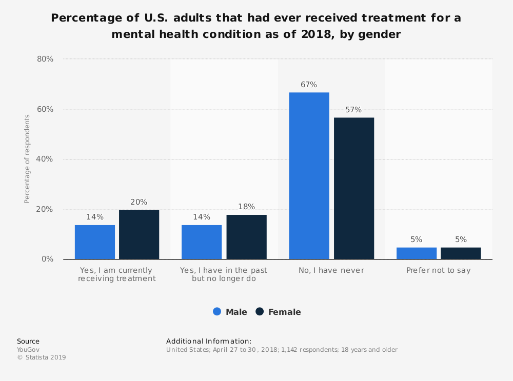 Statistic: Percentage of U.S. adults that had ever received treatment for a mental health condition as of 2018, by gender | Statista