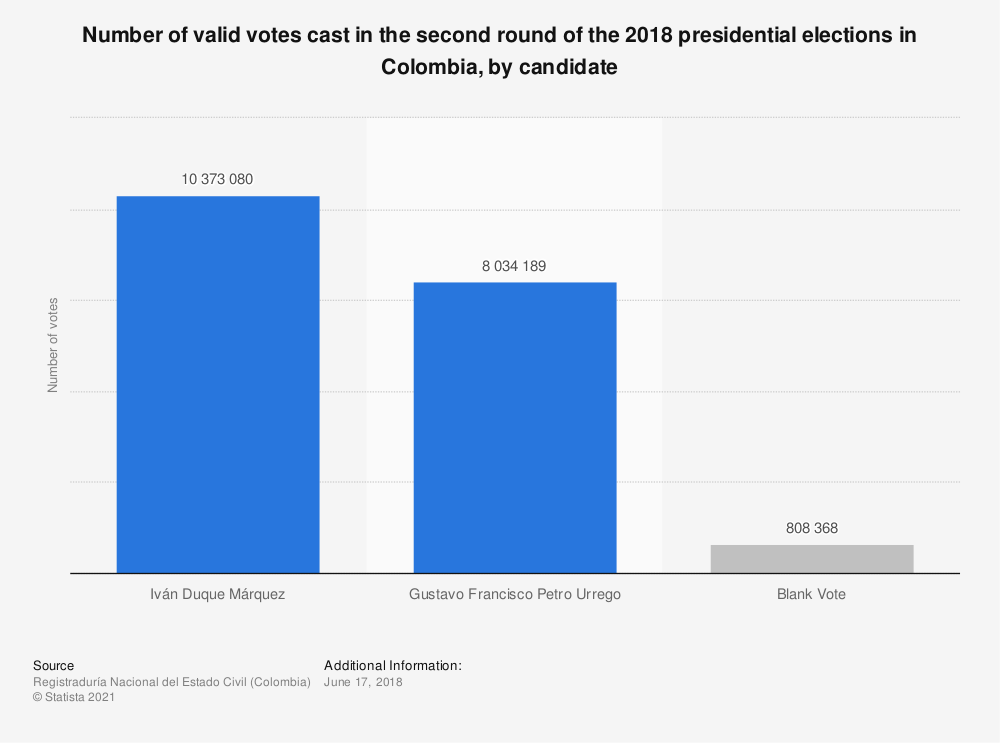 Statistic: Number of valid votes cast in the second round of the 2018 presidential elections in Colombia, by candidate | Statista
