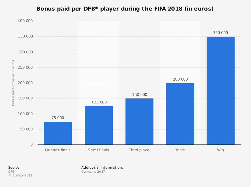 Statistic: Bonus paid per DFB* player during the FIFA 2018 (in euros) | Statista