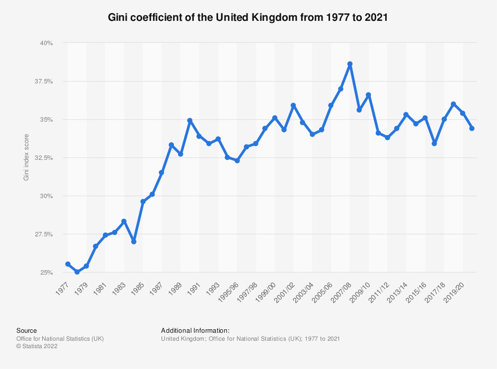 Statistic: Gini index of the United Kingdom (UK) from 1977 to 2019 | Statista