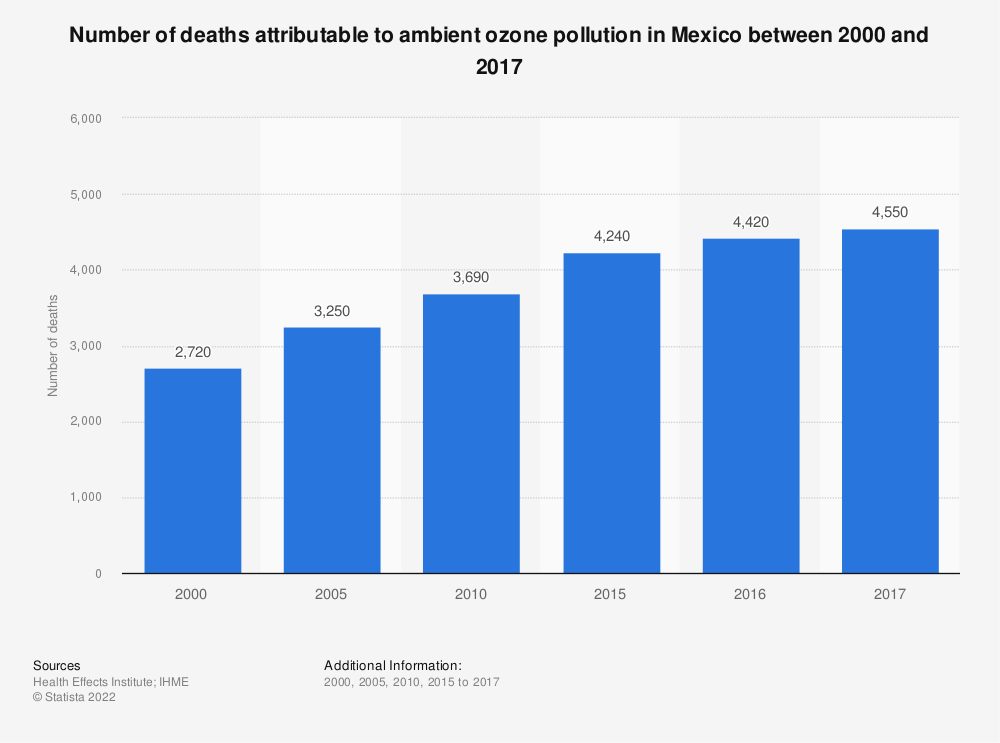 Statistic: Number of deaths attributable to ambient ozone pollution in Mexico between 2000 and 2017 | Statista