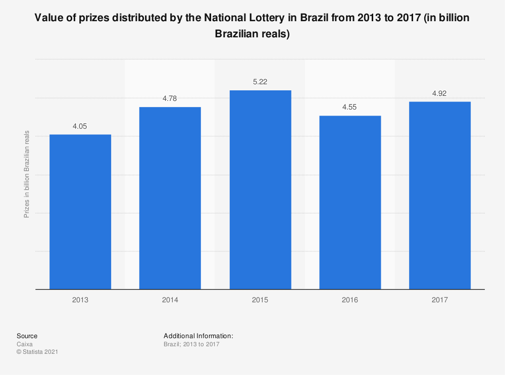 Statistic: Value of prizes distributed by the National Lottery in Brazil from 2013 to 2017 (in billion Brazilian reals) | Statista