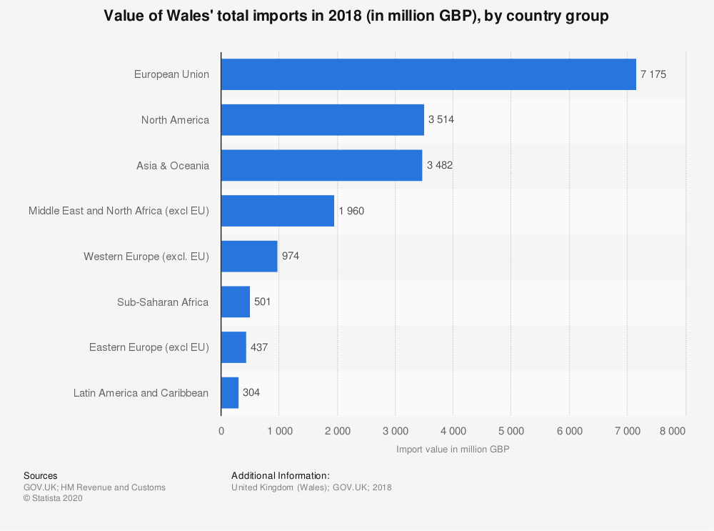 Statistic: Value of Wales' total imports in 2018 (in million GBP), by country group | Statista