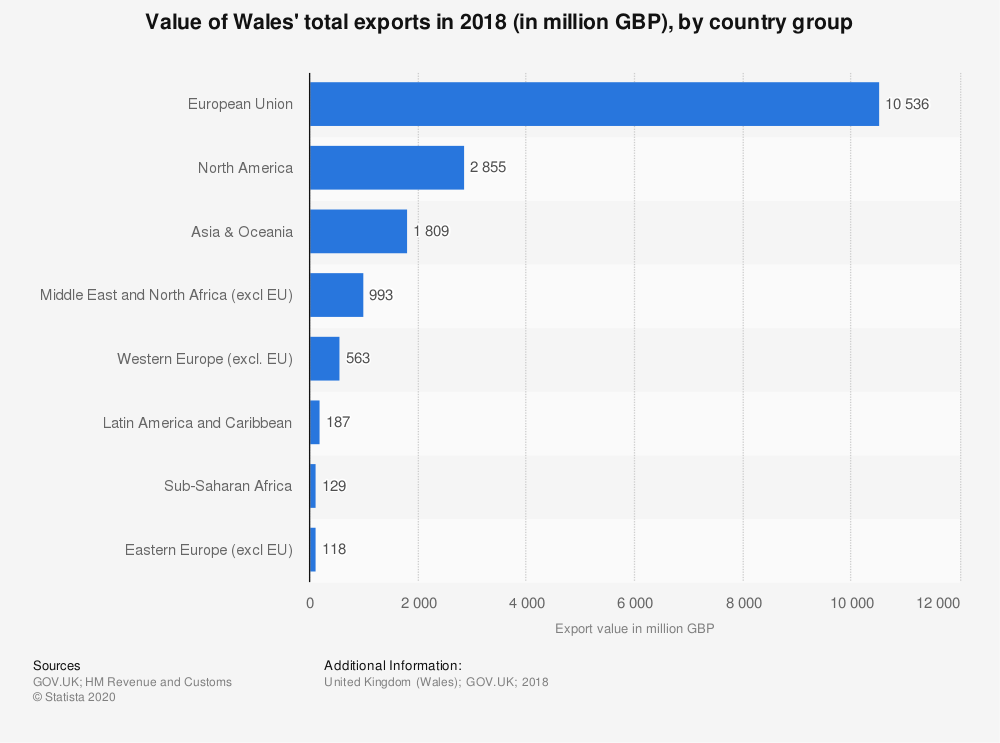 Statistic: Value of Wales' total exports in 2018 (in million GBP), by country group | Statista