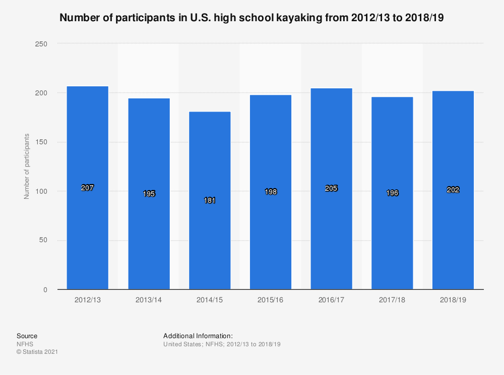 Statistic: Number of participants in U.S. high school kayaking from 2012/13 to 2017/18 | Statista