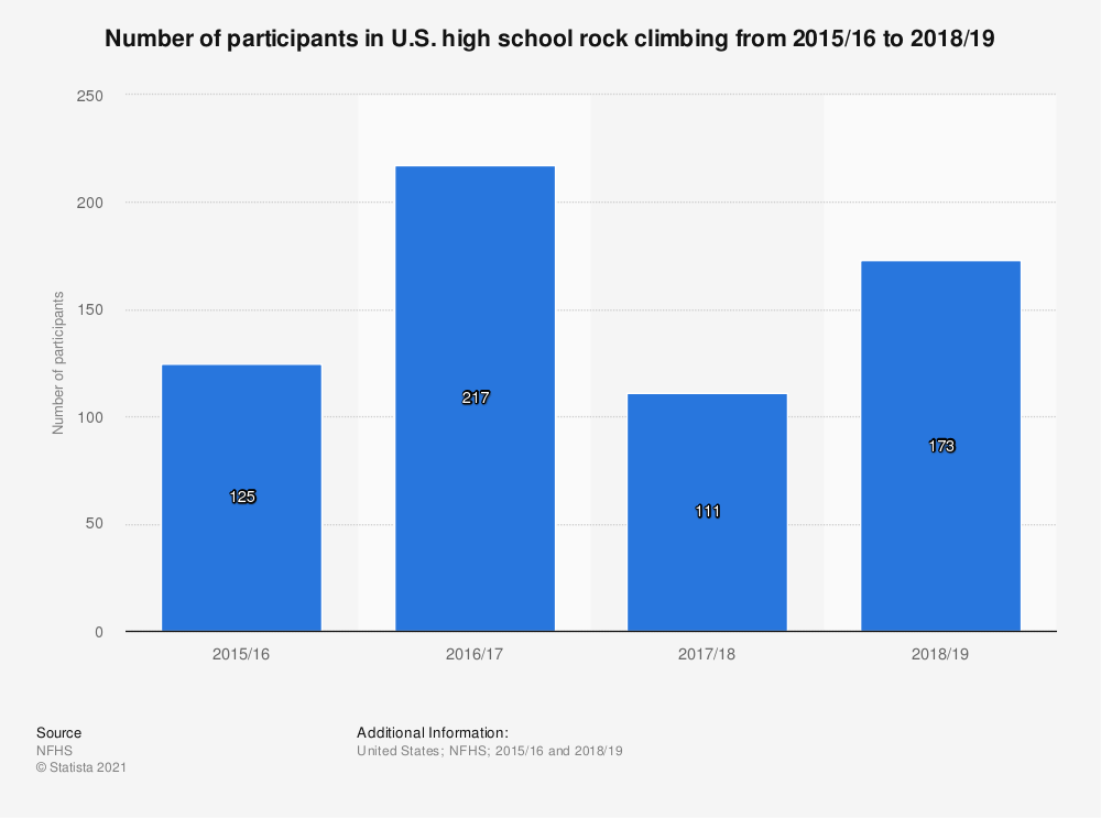 Statistic: Number of participants in U.S. high school rock climbing in 2015/16 and 2017/18 | Statista