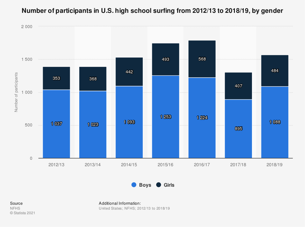 Statistic: Number of participants in U.S. high school surfing from 2012/13 to 2018/19, by gender | Statista