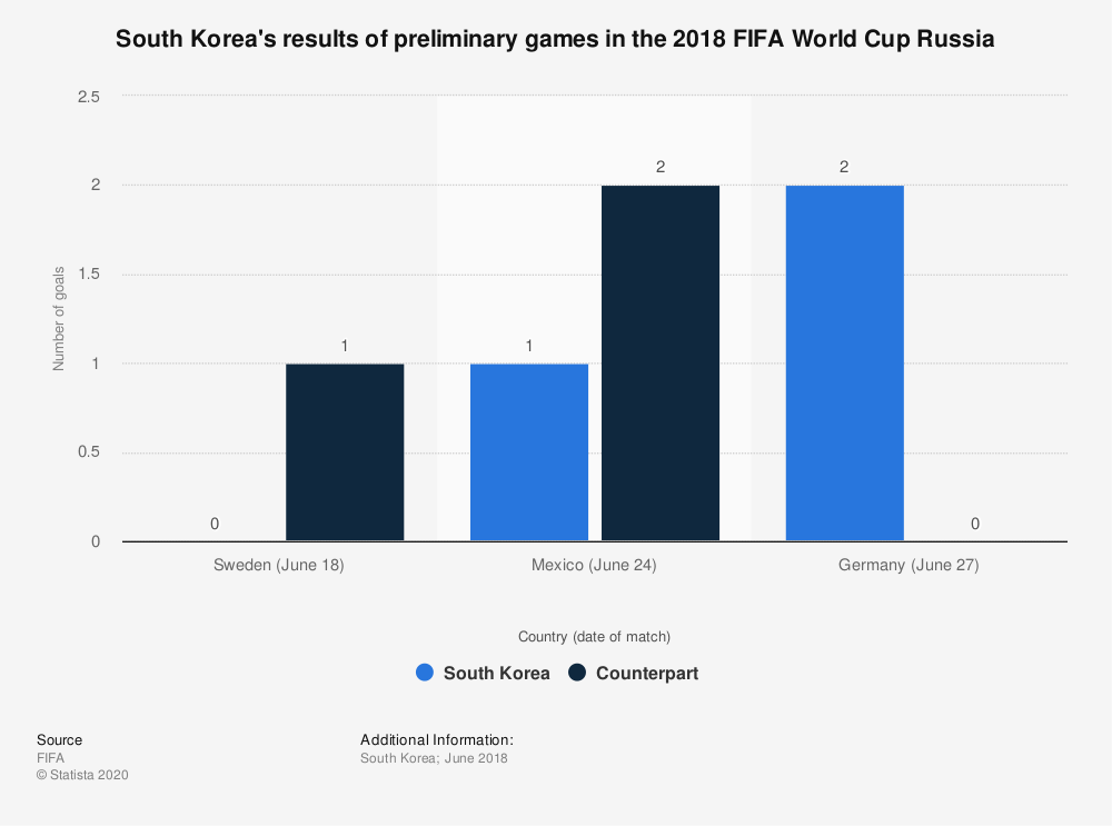 Statistic: South Korea's results of preliminary games in the 2018 FIFA World Cup Russia  | Statista