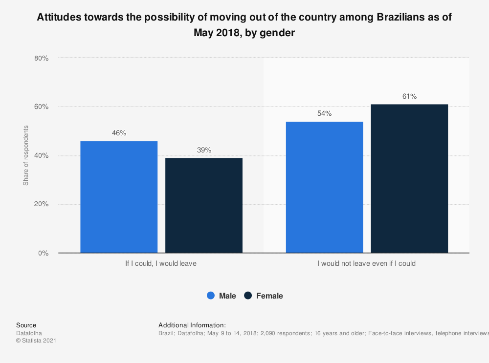 Statistic: Attitudes towards the possibility of moving out of the country among Brazilians as of May 2018, by gender   Statista