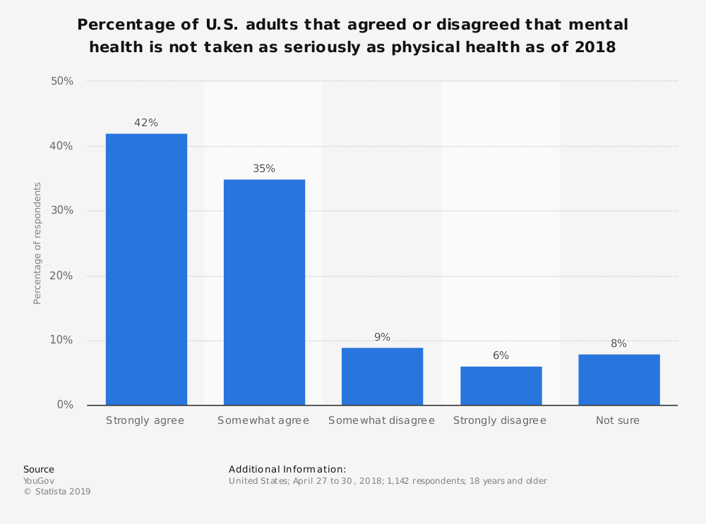 Statistic: Percentage of U.S. adults that agreed or disagreed that mental health is not taken as seriously as physical health as of 2018 | Statista