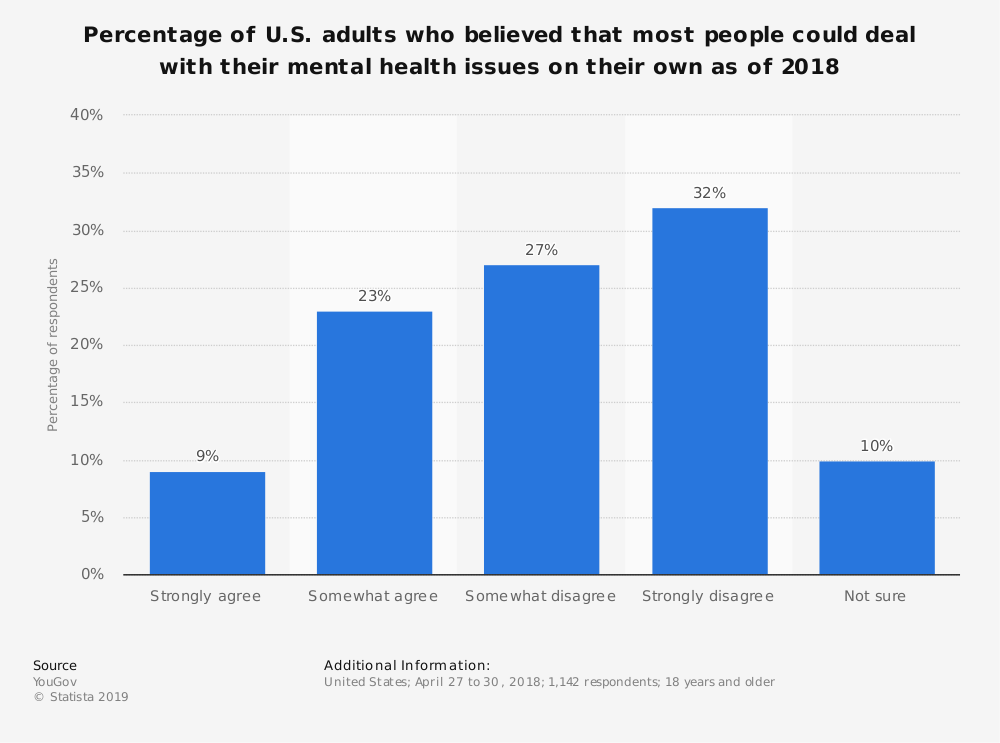 Statistic: Percentage of U.S. adults who believed that most people could deal with their mental health issues on their own as of 2018 | Statista