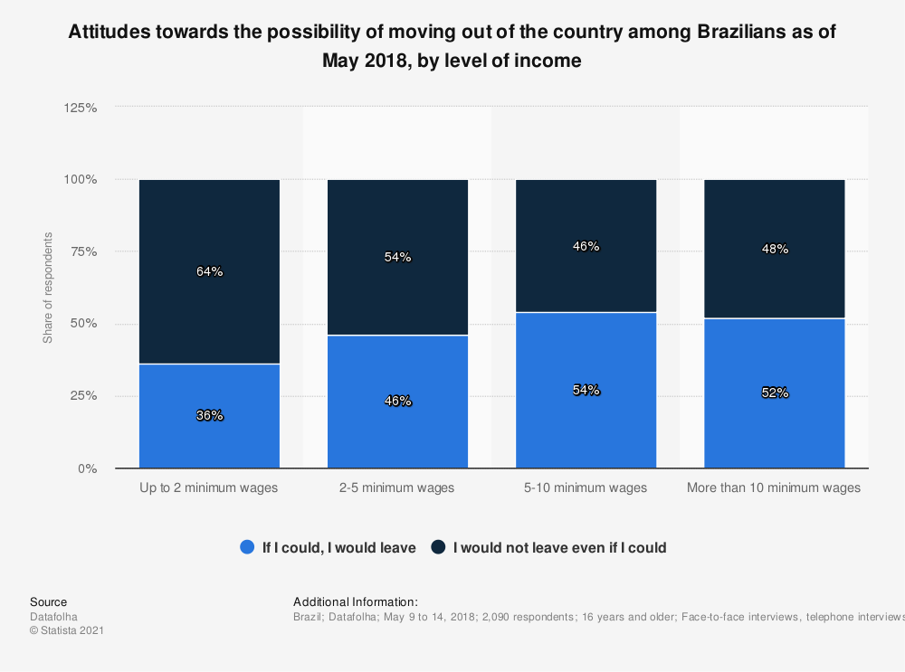 Statistic: Attitudes towards the possibility of moving out of the country among Brazilians as of May 2018, by level of income | Statista