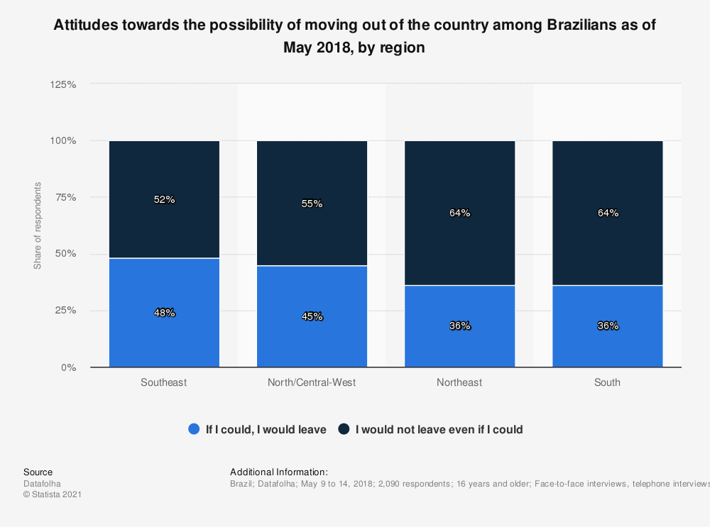 Statistic: Attitudes towards the possibility of moving out of the country among Brazilians as of May 2018, by region | Statista