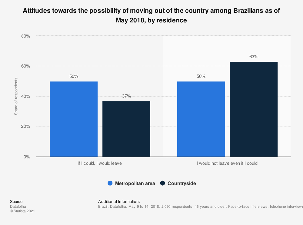 Statistic: Attitudes towards the possibility of moving out of the country among Brazilians as of May 2018, by residence | Statista
