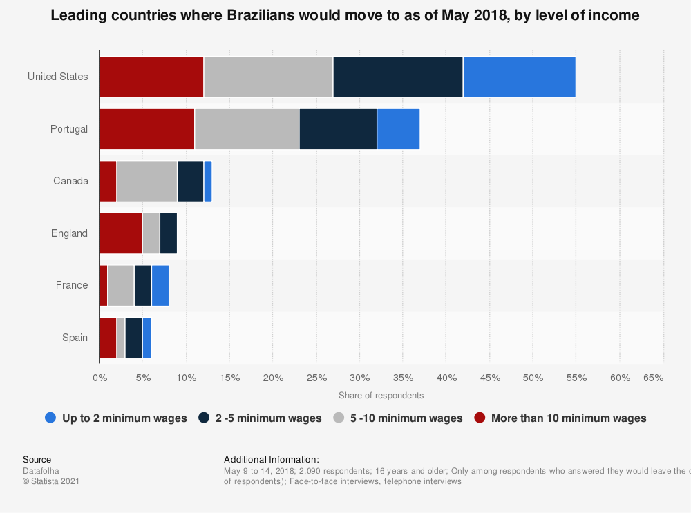 Statistic: Leading countries where Brazilians would move to as of May 2018, by level of income   Statista