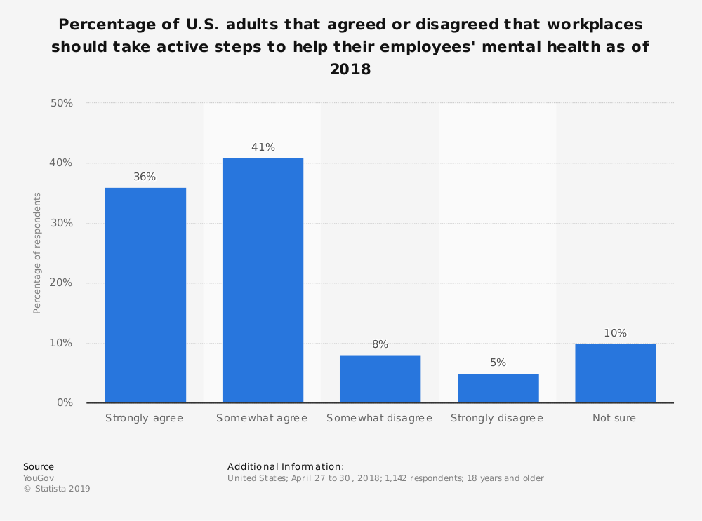 Statistic: Percentage of U.S. adults that agreed or disagreed that workplaces should take active steps to help their employees' mental health as of 2018 | Statista