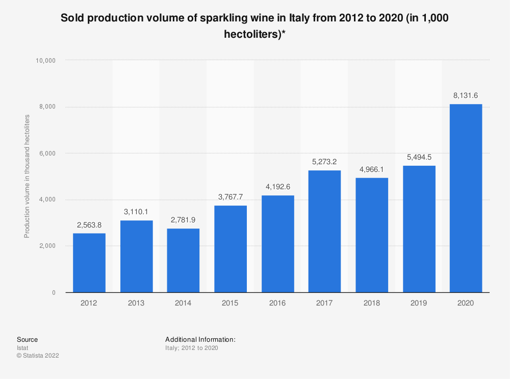 Statistic: Sold production volume of sparkling wine in Italy from 2012 to 2017 (in 1,000 hectoliters)* | Statista