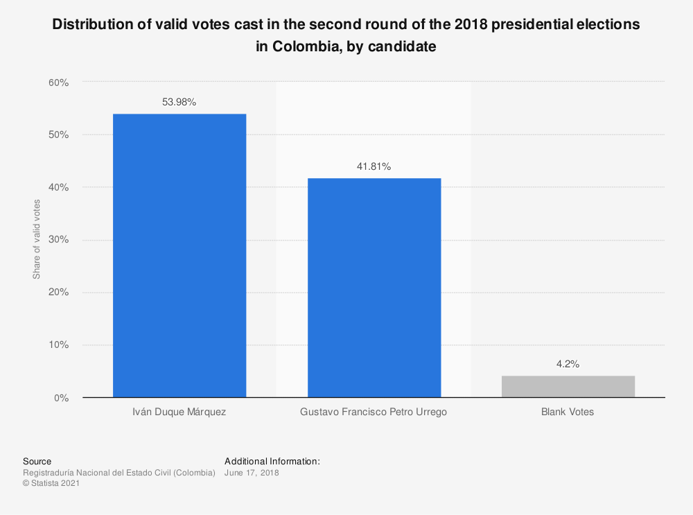 Statistic: Distribution of valid votes cast in the second round of the 2018 presidential elections in Colombia, by candidate | Statista