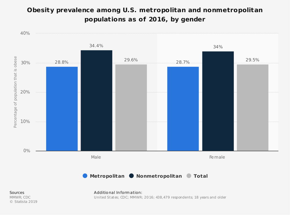 Statistic: Obesity prevalence among U.S. metropolitan and nonmetropolitan populations as of 2016, by gender | Statista