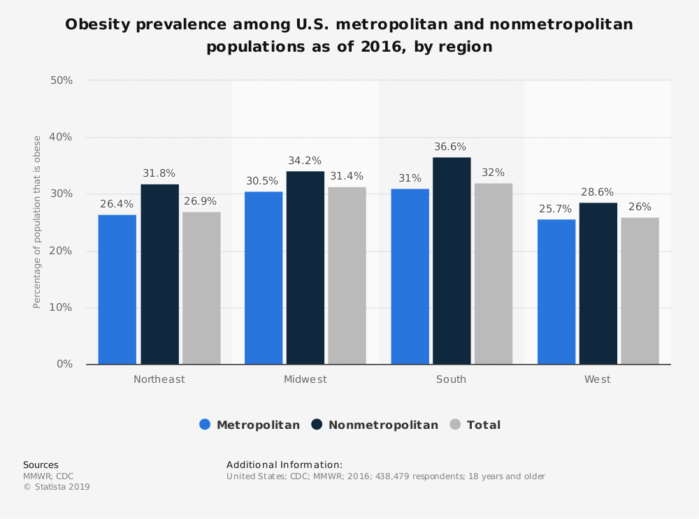 Statistic: Obesity prevalence among U.S. metropolitan and nonmetropolitan populations as of 2016, by region | Statista