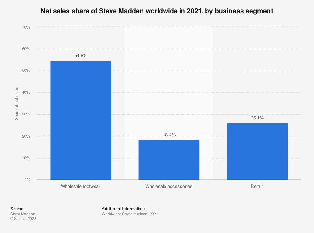 Statistic: Net sales share of Steve Madden worldwide in 2019, by business segment | Statista