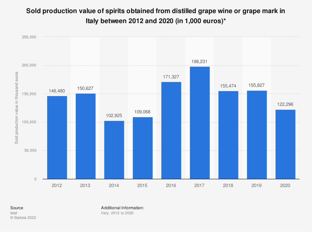 Statistic: Sold production value of spirits obtained from distilled grape wine or grape mark in Italy between 2012 and 2018 (in 1,000 euros)* | Statista