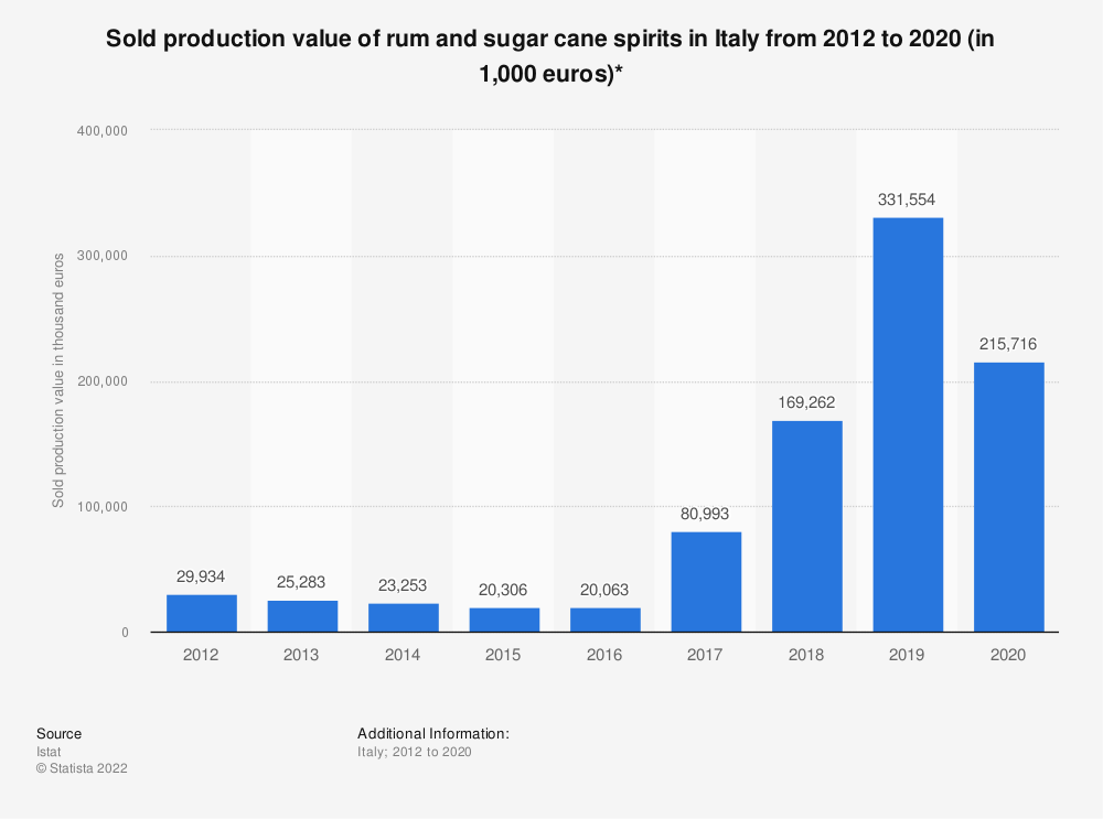 Statistic: Sold production value of rum and sugar cane spirits in Italy from 2012 to 2018 (in 1,000 euros)* | Statista