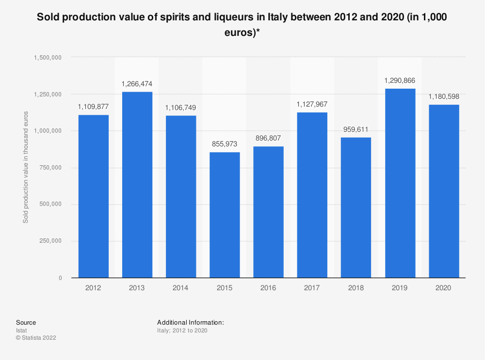 Statistic: Sold production value of spirits and liqueurs in Italy between 2012 and 2018 (in 1,000 euros)* | Statista