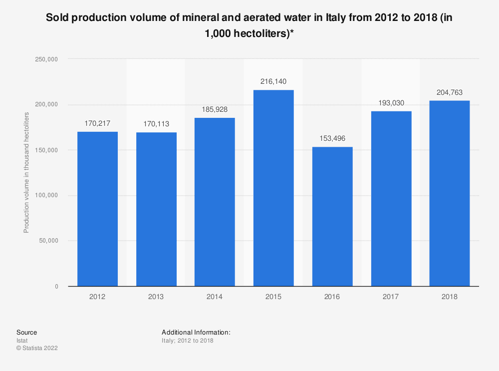 Statistic: Sold production volume of mineral and aerated water in Italy from 2012 to 2018 (in 1,000 hectoliters)* | Statista