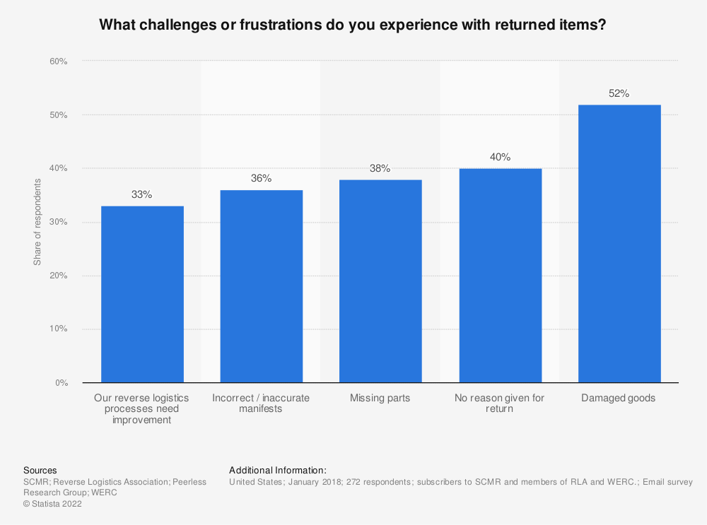 Statistic: What challenges or frustrations do you experience with returned items? | Statista
