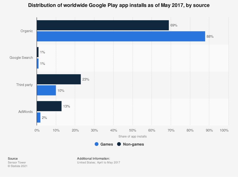 Statistic: Distribution of worldwide Google Play app installs as of May 2017, by source | Statista
