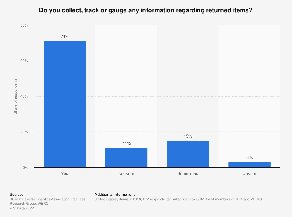 Statistic: Do you collect, track or gauge any information regarding returned items? | Statista