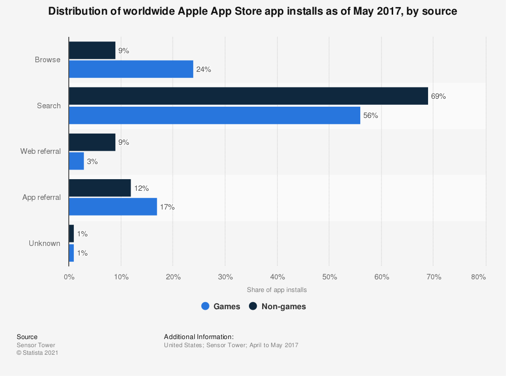Statistic: Distribution of worldwide Apple App Store app installs as of May 2017, by source | Statista