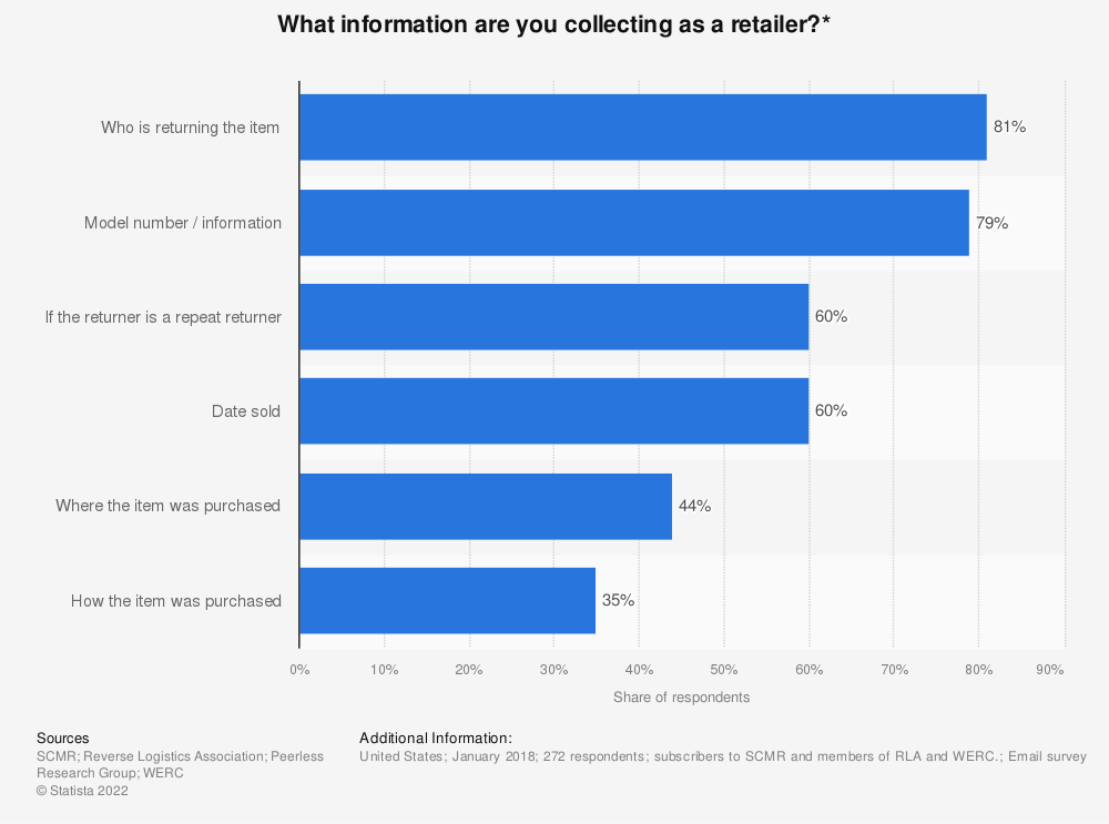 Statistic: What information are you collecting as a retailer?* | Statista