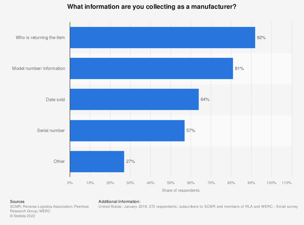Statistic: What information are you collecting as a manufacturer? | Statista
