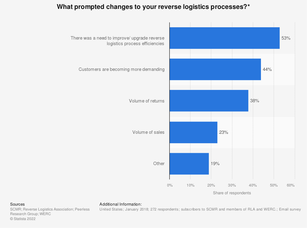 Statistic: What prompted changes to your reverse logistics processes?* | Statista