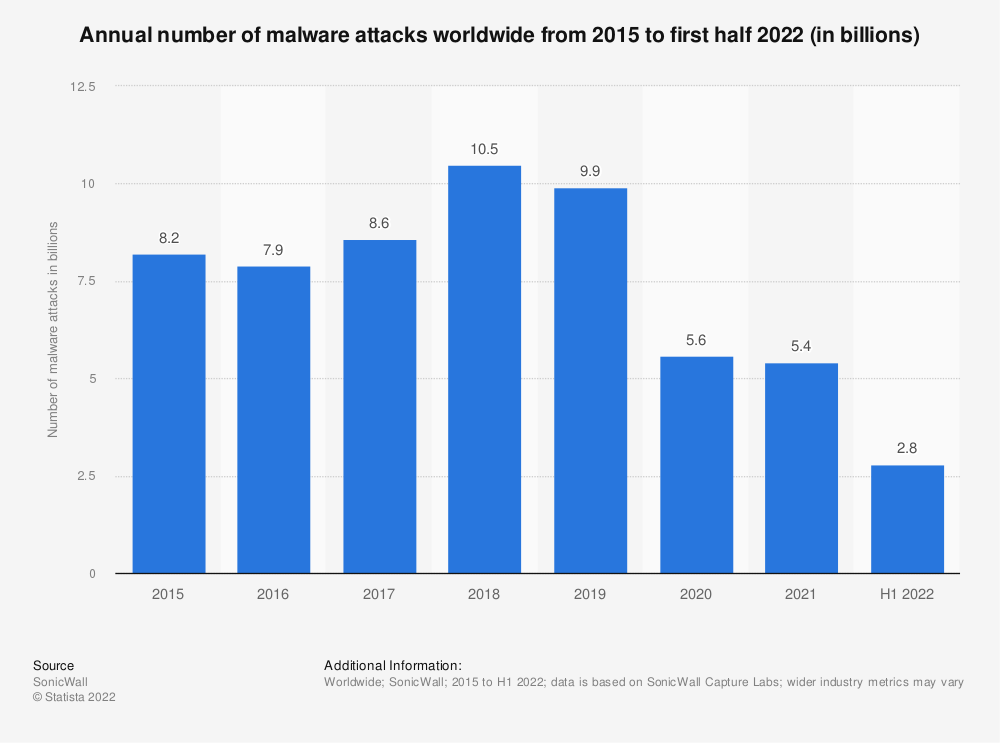 Statistic: Annual number of malware attacks worldwide from 2015 to 2019 (in billions) | Statista