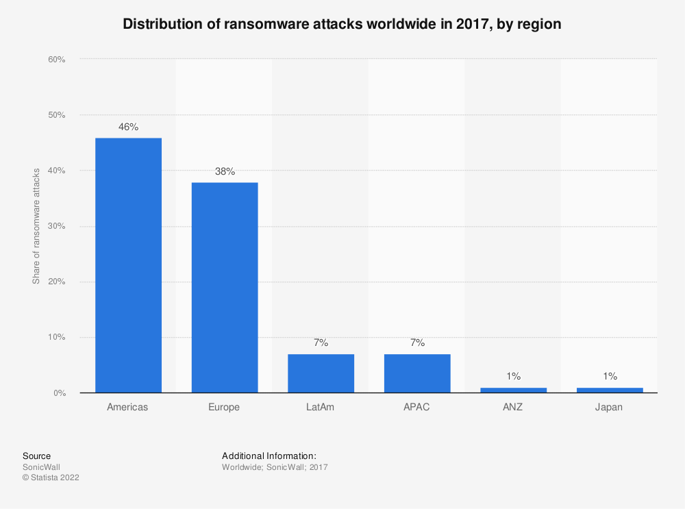 Statistic: Distribution of ransomware attacks worldwide in 2017, by region | Statista