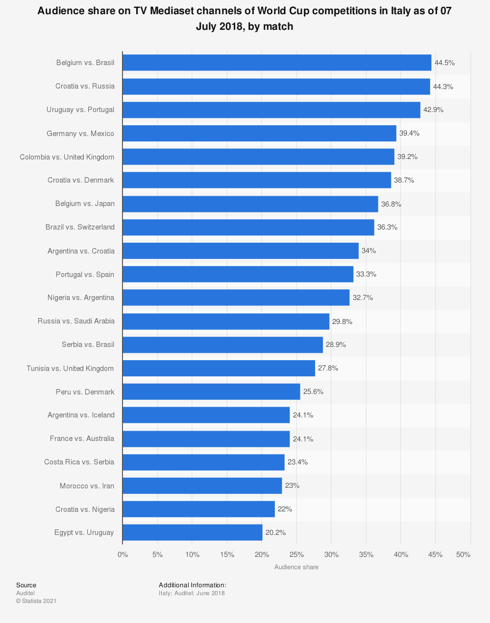 Statistic: Audience share on TV Mediaset channels of World Cup competitions in Italy as of 07 July 2018, by match | Statista