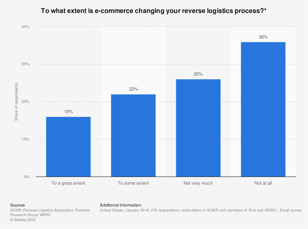 Statistic: To what extent is e-commerce changing your reverse logistics process?* | Statista