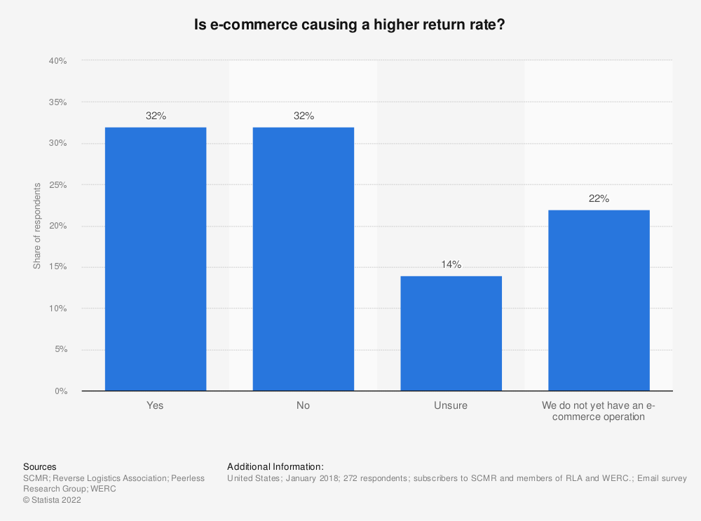 Statistic: Is e-commerce causing a higher return rate? | Statista