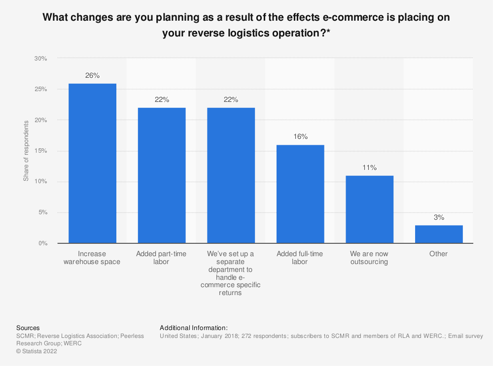 Statistic: What changes are you planning as a result of the effects e-commerce is placing on your reverse logistics operation?* | Statista