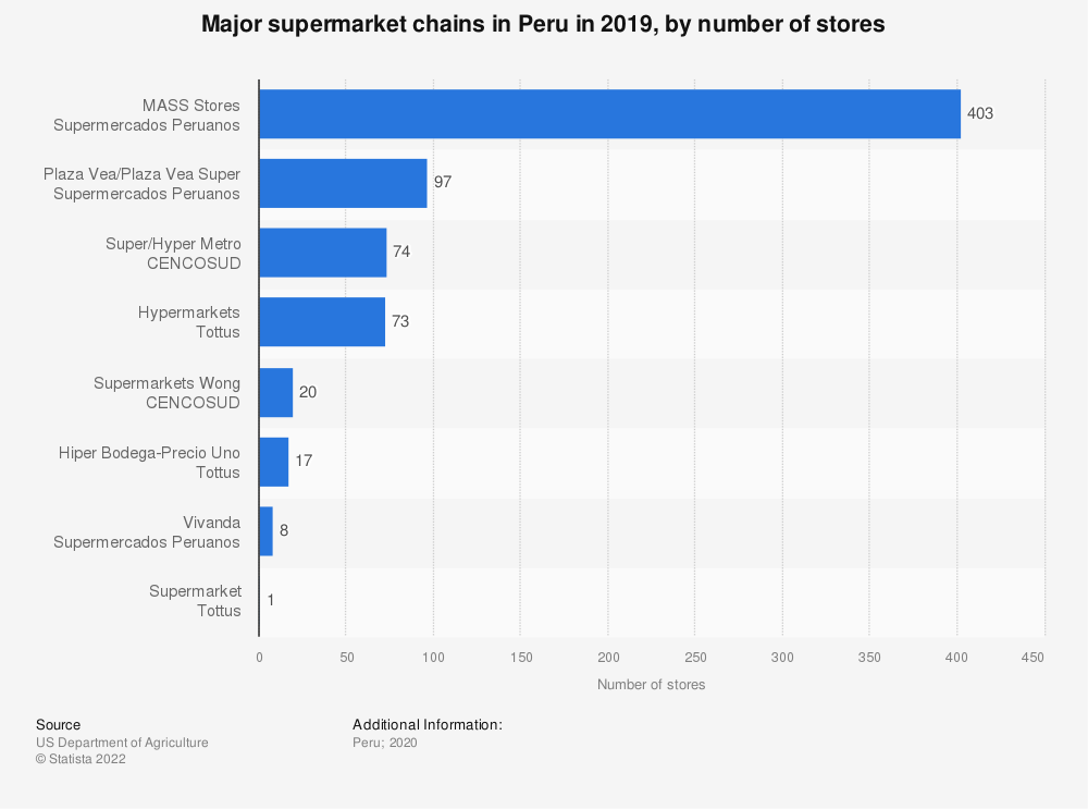 Statistic: Major supermarket chains in Peruvian cities between 2012 and 2016, by number of stores* | Statista
