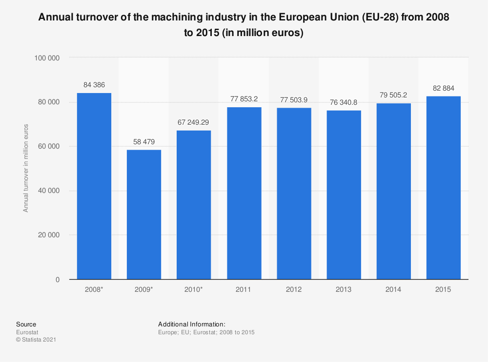 Statistic: Annual turnover of the machining industry in the European Union (EU-28) from 2008 to 2015 (in million euros) | Statista